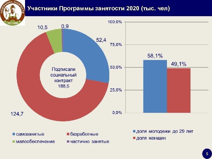 Участники Программы занятости 2020 (тыс. чел) 5