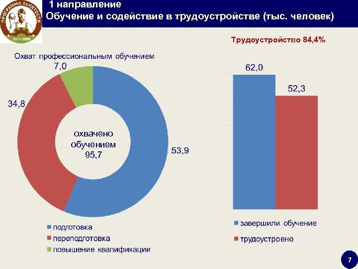 1 направление Обучение и содействие в трудоустройстве (тыс. человек) Трудоустройство 84, 4% охвачено