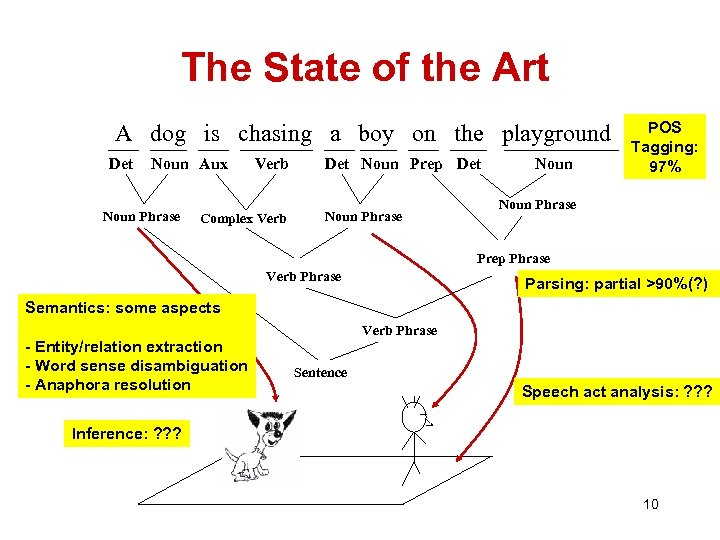 The State of the Art A dog is chasing a boy on the playground