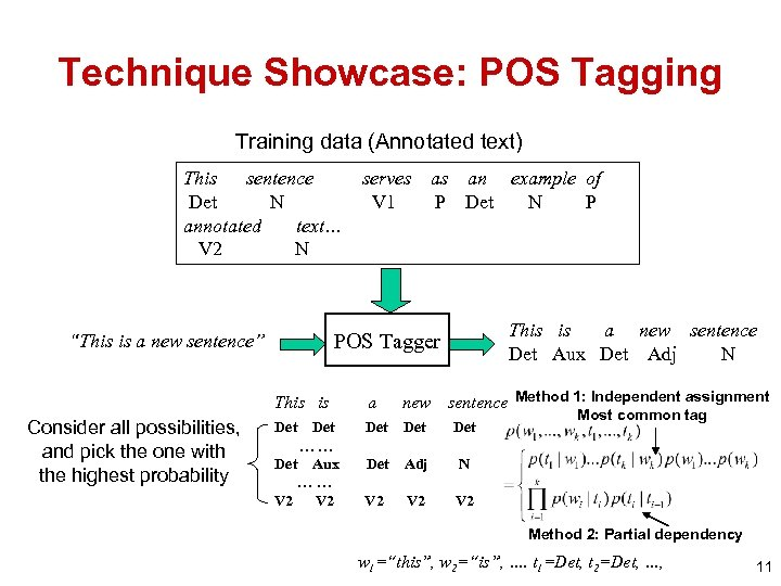 Technique Showcase: POS Tagging Training data (Annotated text) This sentence Det N annotated text…