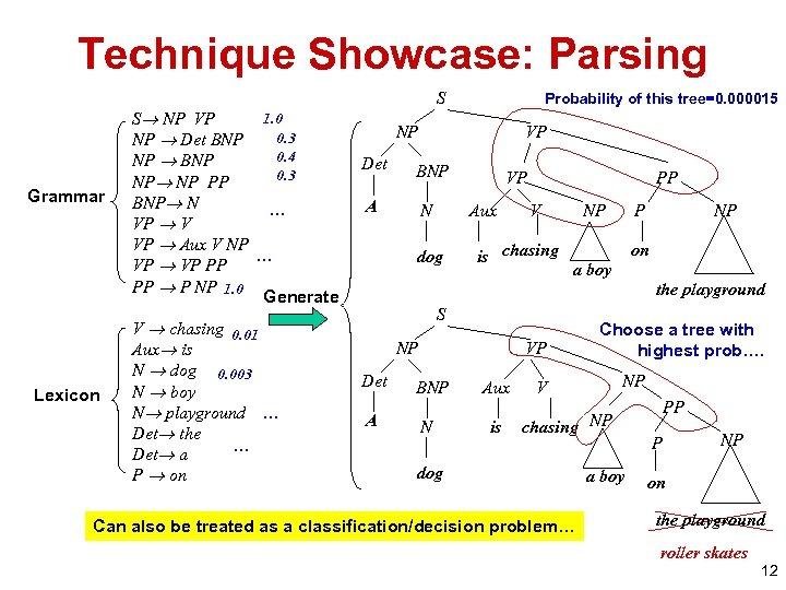 Technique Showcase: Parsing Grammar Lexicon 1. 0 S NP VP 0. 3 NP Det