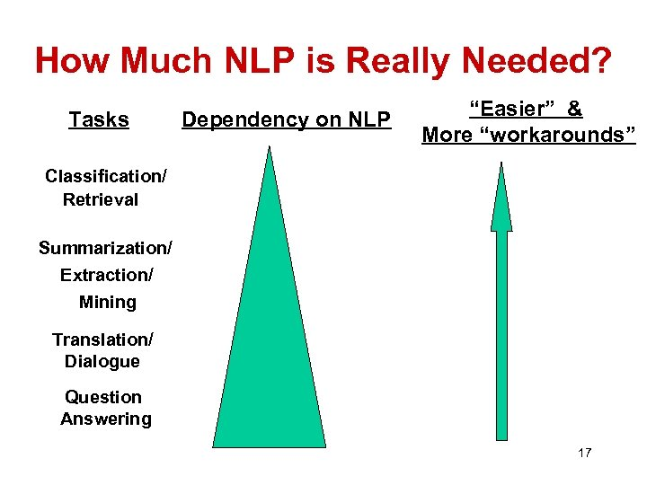 """How Much NLP is Really Needed? Tasks Dependency on NLP """"Easier"""" & More """"workarounds"""""""