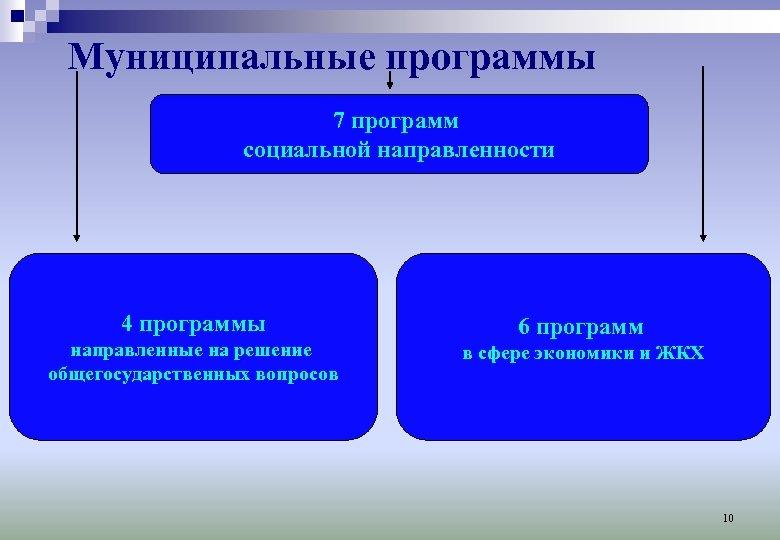 Муниципальные программы 7 программ социальной направленности 4 программы направленные на решение общегосударственных вопросов 6