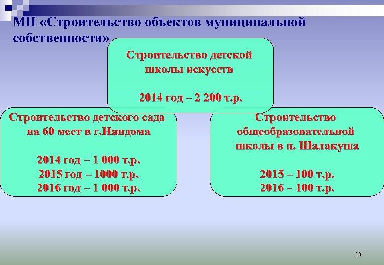 МП «Строительство объектов муниципальной собственности» Строительство детской школы искусств 2014 год – 2 200
