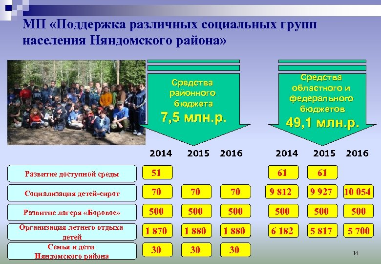 МП «Поддержка различных социальных групп населения Няндомского района» Ср ед ст в а о