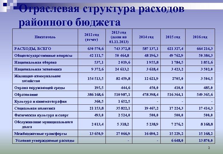 Отраслевая структура расходов районного бюджета Показатель РАСХОДЫ, ВСЕГО 2013 год (план на 01. 11.