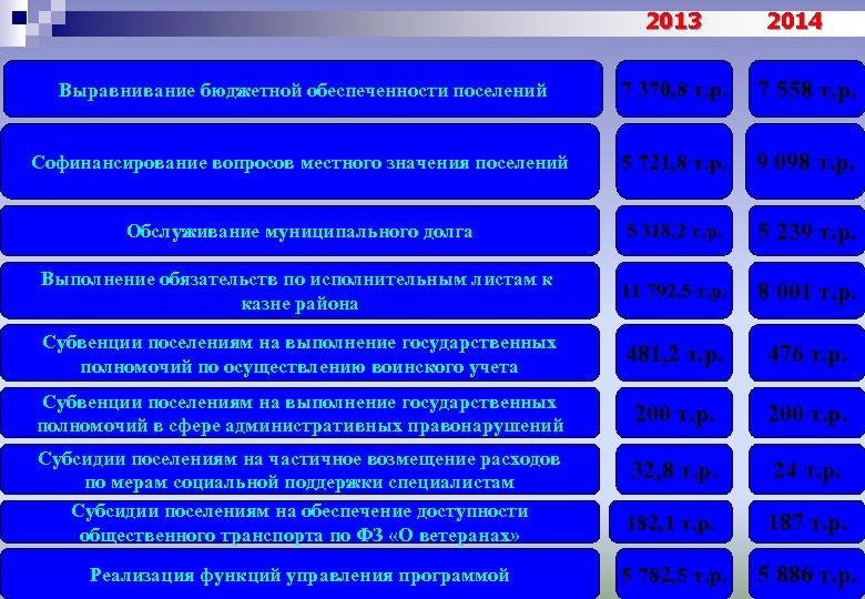 2013 2014 Выравнивание бюджетной обеспеченности поселений 7 370, 8 т. р. 7 558 т.