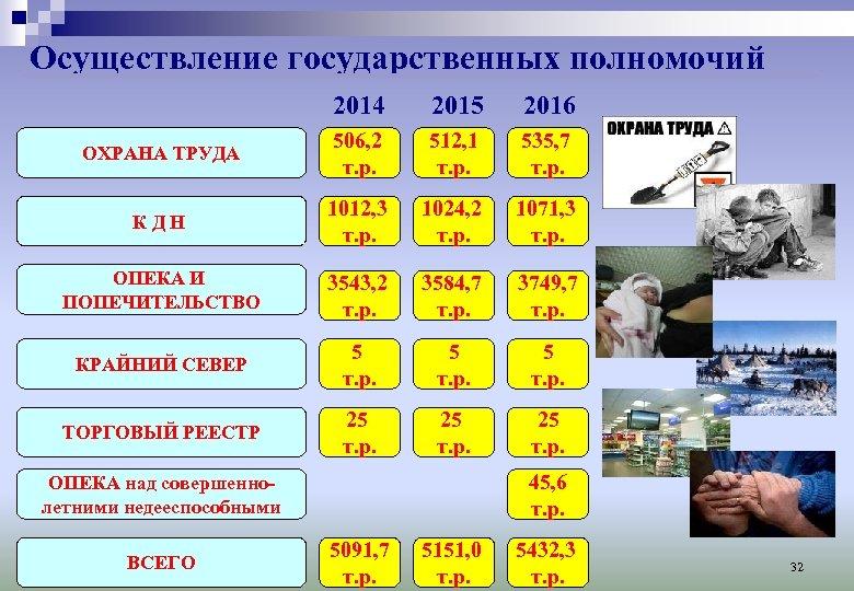 Осуществление государственных полномочий 2014 2015 2016 ОХРАНА ТРУДА 506, 2 т. р. 512, 1