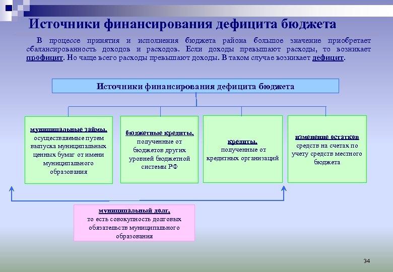 Источники финансирования дефицита бюджета В процессе принятия и исполнения бюджета района большое значение приобретает