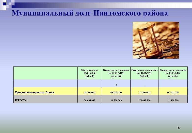 Муниципальный долг Няндомского района Объем долга на 01. 2014 (рублей) Ожидаемое исполнение на 01.