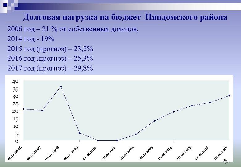 Долговая нагрузка на бюджет Няндомского района 2006 год – 21 % от собственных доходов,