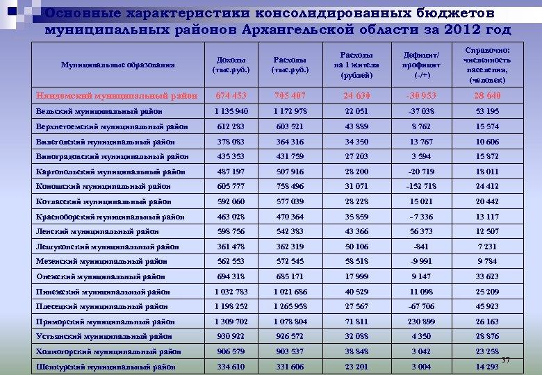 Основные характеристики консолидированных бюджетов муниципальных районов Архангельской области за 2012 год Дефицит/ профицит (-/+)
