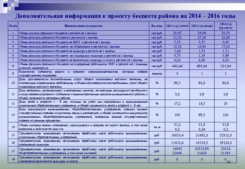 Дополнительная информация к проекту бюджета района на 2014 – 2016 годы Наименование показателя Ед.