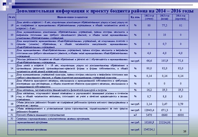 Дополнительная информация к проекту бюджета района на 2014 – 2016 годы № п/п 19