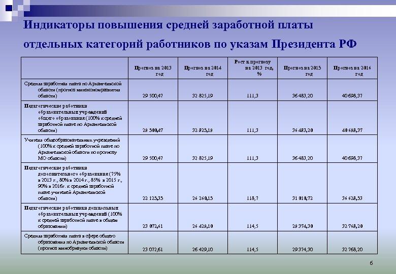 Индикаторы повышения средней заработной платы отдельных категорий работников по указам Президента РФ Прогноз на