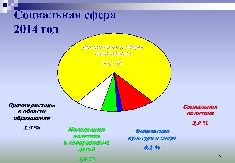 Социальная сфера 2014 год Дошкольное и общее образование 92, 1 % Прочие расходы в