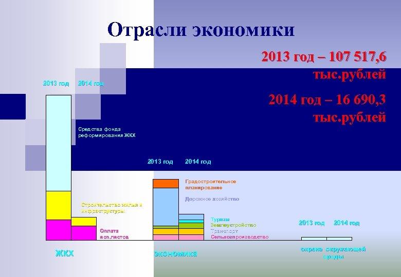 Отрасли экономики 2013 год – 107 517, 6 тыс. рублей 2014 год – 16