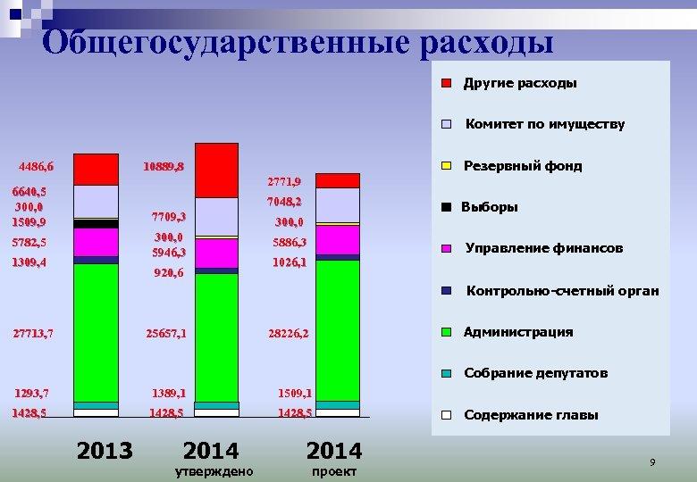 Общегосударственные расходы Другие расходы Комитет по имуществу 4486, 6 Резервный фонд 10889, 8 2771,