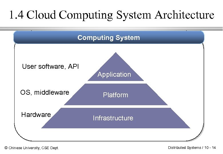 1. 4 Cloud Computing System Architecture Computing System User software, API Application OS, middleware