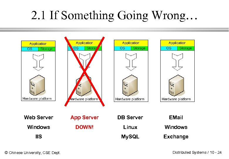 2. 1 If Something Going Wrong… Web Server App Server DB Server EMail Windows