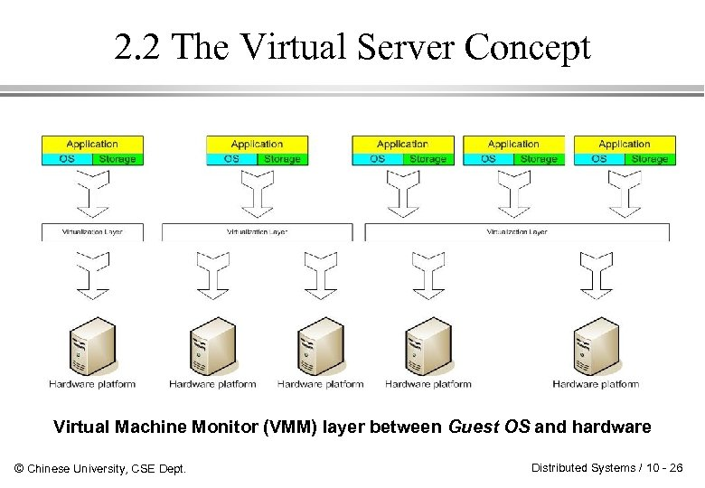 2. 2 The Virtual Server Concept Virtual Machine Monitor (VMM) layer between Guest OS