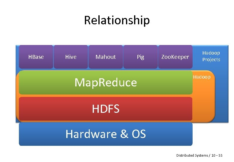 Relationship HBase Hive Mahout Pig Map. Reduce Zoo. Keeper Hadoop Projects Hadoop HDFS Hardware