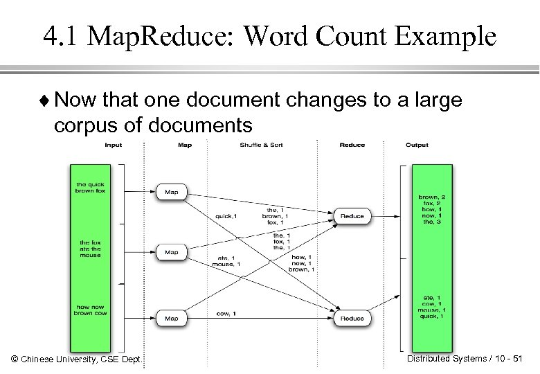4. 1 Map. Reduce: Word Count Example ¨ Now that one document changes to