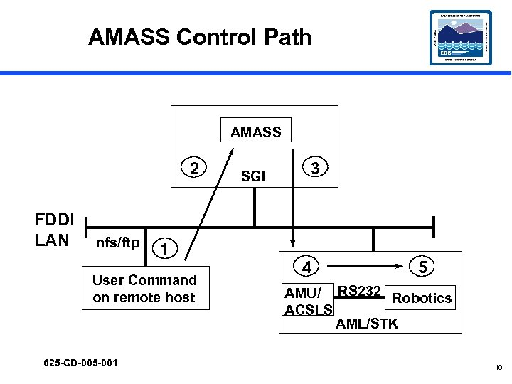 AMASS Control Path AMASS 2 FDDI LAN nfs/ftp 1 User Command on remote host
