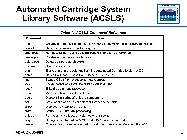 Automated Cartridge System Library Software (ACSLS) 625 -CD-005 -001 11