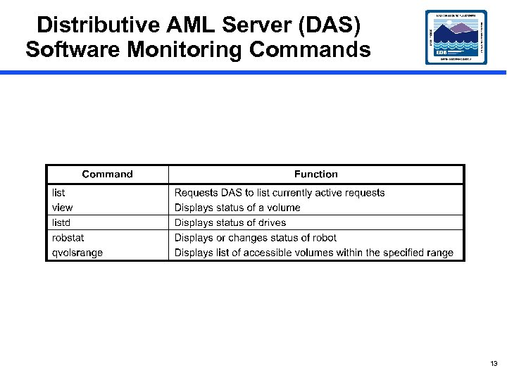 Distributive AML Server (DAS) Software Monitoring Commands 13
