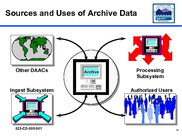 Sources and Uses of Archive Data Other DAACs Ingest Subsystem 625 -CD-005 -001 Archive