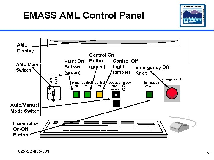 EMASS AML Control Panel AMU Display AML Main Switch Control On Button Control Off