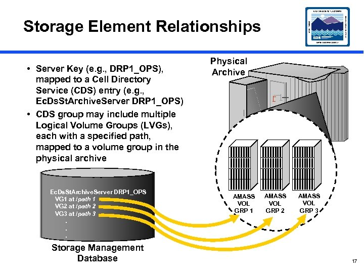 Storage Element Relationships • Server Key (e. g. , DRP 1_OPS), mapped to a