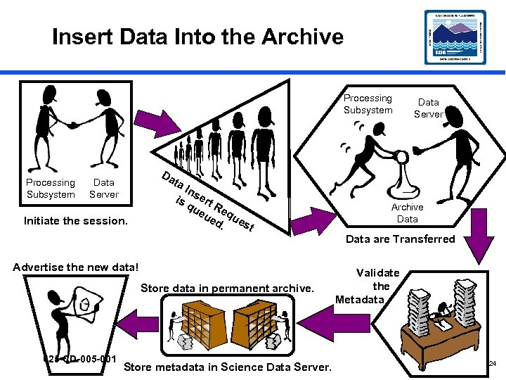 Insert Data Into the Archive Processing Subsystem Da Data Server ta Data Server Initiate