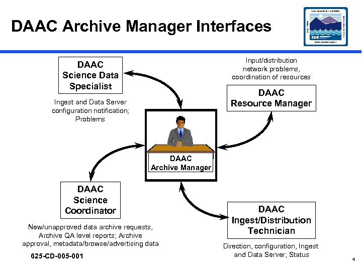 DAAC Archive Manager Interfaces Input/distribution network problems, coordination of resources DAAC Science Data Specialist