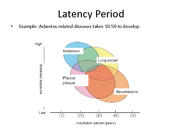 Latency Period • Example: Asbestos related diseases takes 10 -50 to develop High Asbestosis