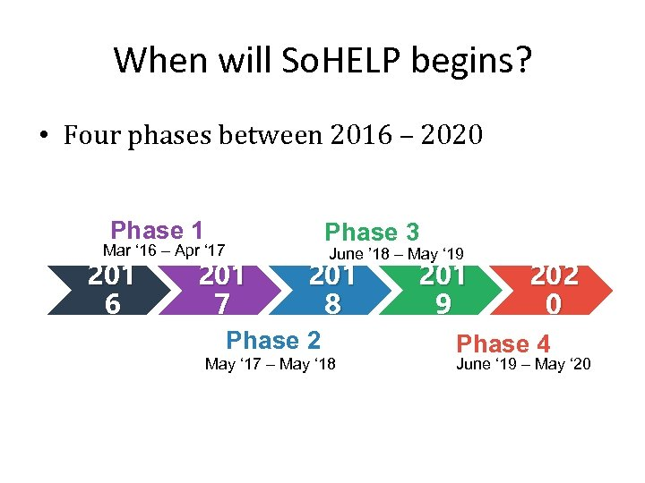 When will So. HELP begins? • Four phases between 2016 – 2020 Phase 1