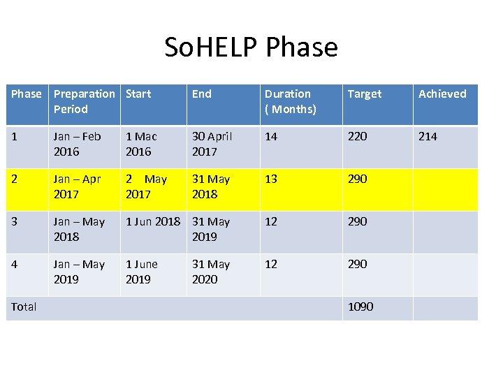 So. HELP Phase Preparation Start Period End Duration ( Months) Target Achieved 1 Jan