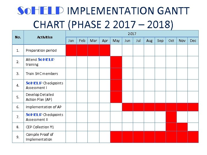 So. HELP IMPLEMENTATION GANTT CHART (PHASE 2 2017 – 2018) No. Activities 1. Preparation