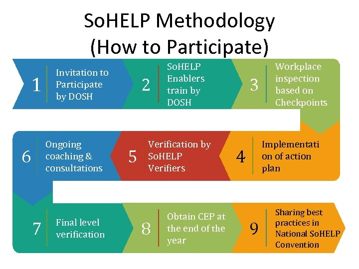 So. HELP Methodology (How to Participate) 1 Invitation to Participate by DOSH Ongoing coaching