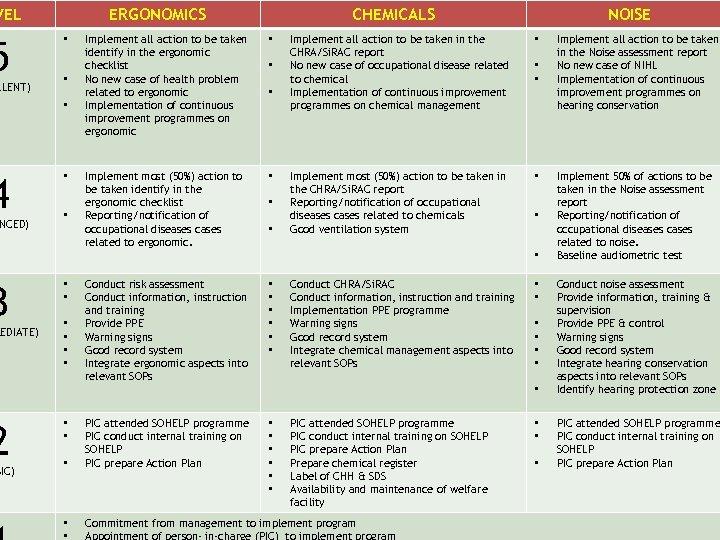 VEL 5 LLENT) 4 NCED) 3 MEDIATE) 2 SIC) ERGONOMICS • • • CHEMICALS