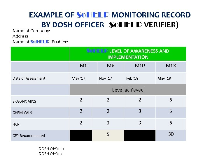 EXAMPLE OF So. HELP MONITORING RECORD BY DOSH OFFICER (So. HELP VERIFIER) Name of