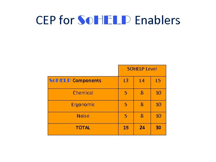 CEP for So. HELP Enablers SOHELP Level So. HELP Components L 3 L 4