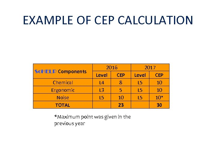 EXAMPLE OF CEP CALCULATION So. HELP Components Chemical Ergonomic Noise TOTAL 2016 Level CEP