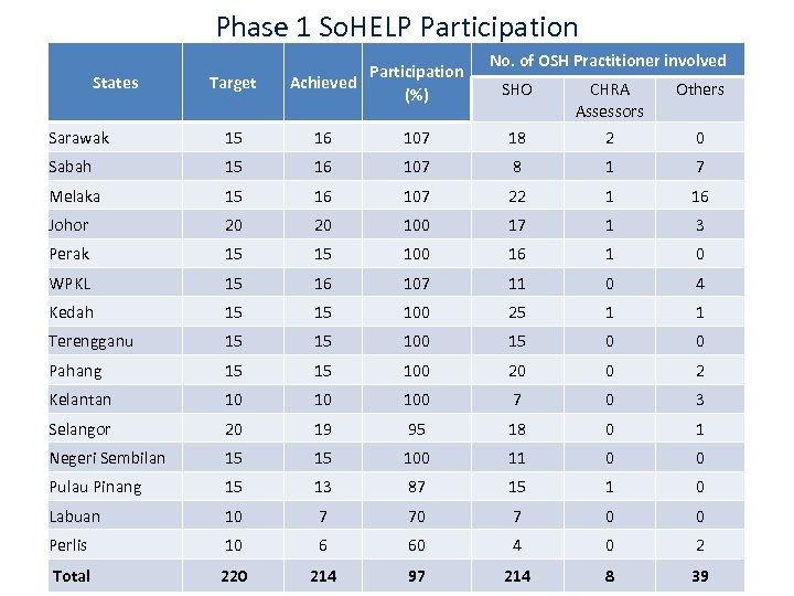 Phase 1 So. HELP Participation States Target Participation Achieved (%) No. of OSH Practitioner