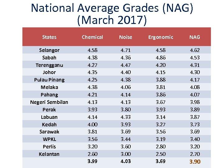 National Average Grades (NAG) (March 2017) States Chemical Noise Ergonomic NAG Selangor Sabah Terengganu