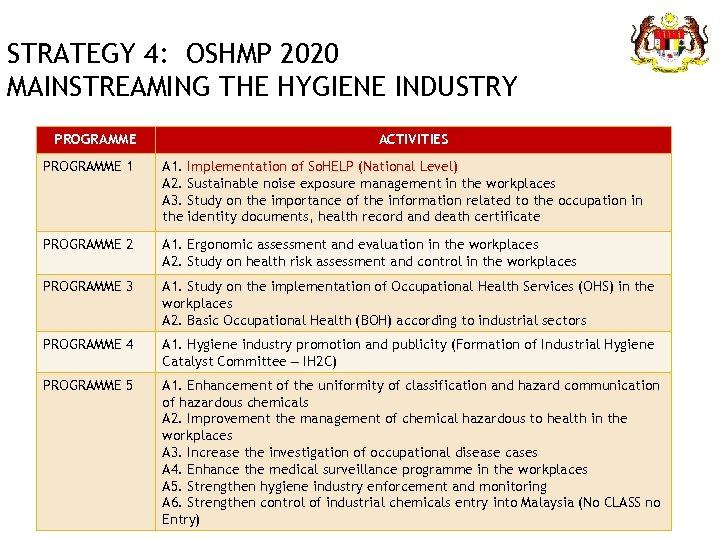 STRATEGY 4: OSHMP 2020 MAINSTREAMING THE HYGIENE INDUSTRY PROGRAMME ACTIVITIES PROGRAMME 1 A 1.