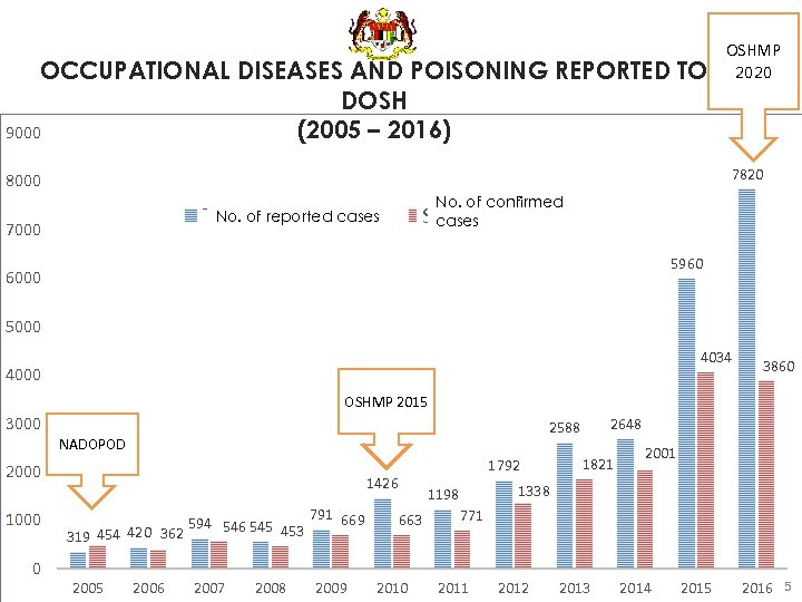 OCCUPATIONAL DISEASES AND POISONING REPORTED TO DOSH 9000 (2005 – 2016) OSHMP 2020 7820