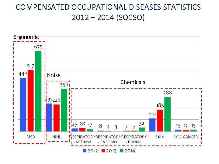 COMPENSATED OCCUPATIONAL DISEASES STATISTICS 2012 – 2014 (SOCSO) Ergonomic Noise Chemicals