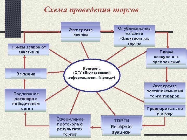 Схема проведения торгов Опубликование на сайте «Электронные торги» Экспертиза заявки Прием заявок от заказчика